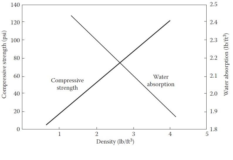 نحوه تغییرات خواص استحکام فشاری و جذب آب در فوم سخت پلی یورتان با تغییرات دانسیته فوم