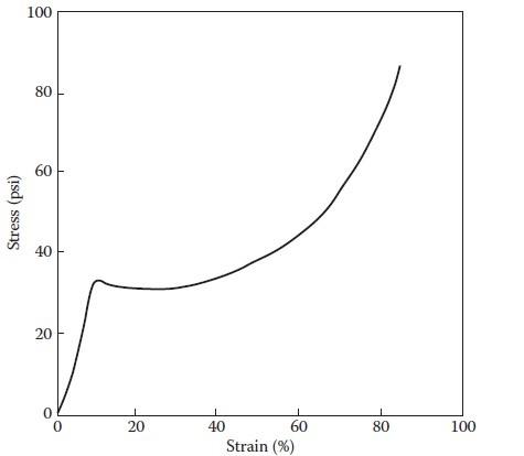نمودار تنش-کرنش فوم سخت پلی یورتان با دانسیته 32 کیلوگرم بر متر مکعب