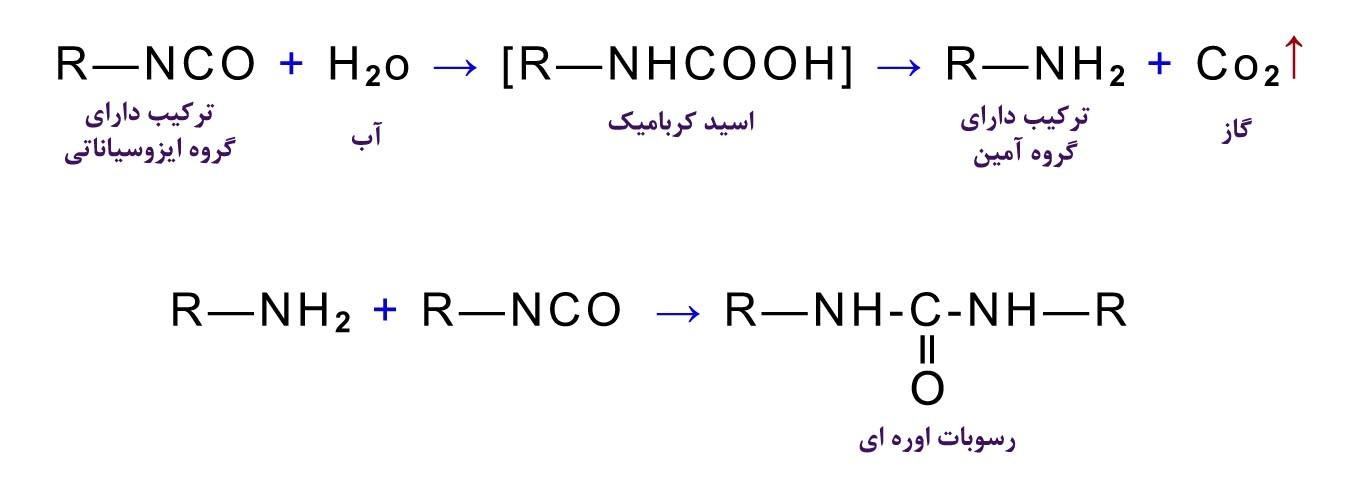واکنش ایزوسیانات با آب