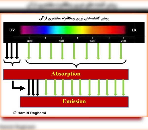 درخشان کننده های نوری  (Optical brightener )